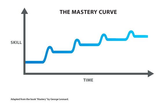 Mastery-Curve